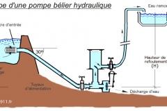 Pompe-belier